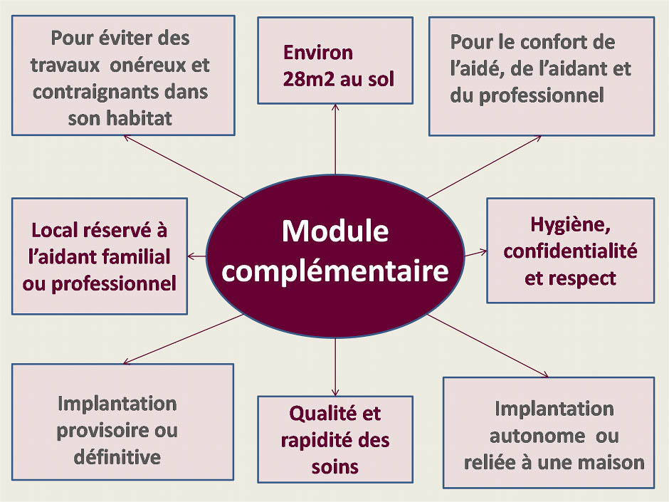 module complementaire